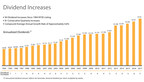 Dividend Increase Chart