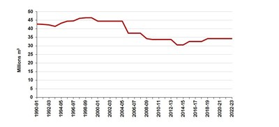 Possibilités forestières des forêts du domaine de l'État depuis 1990 (Groupe CNW/Bureau du forestier en chef)