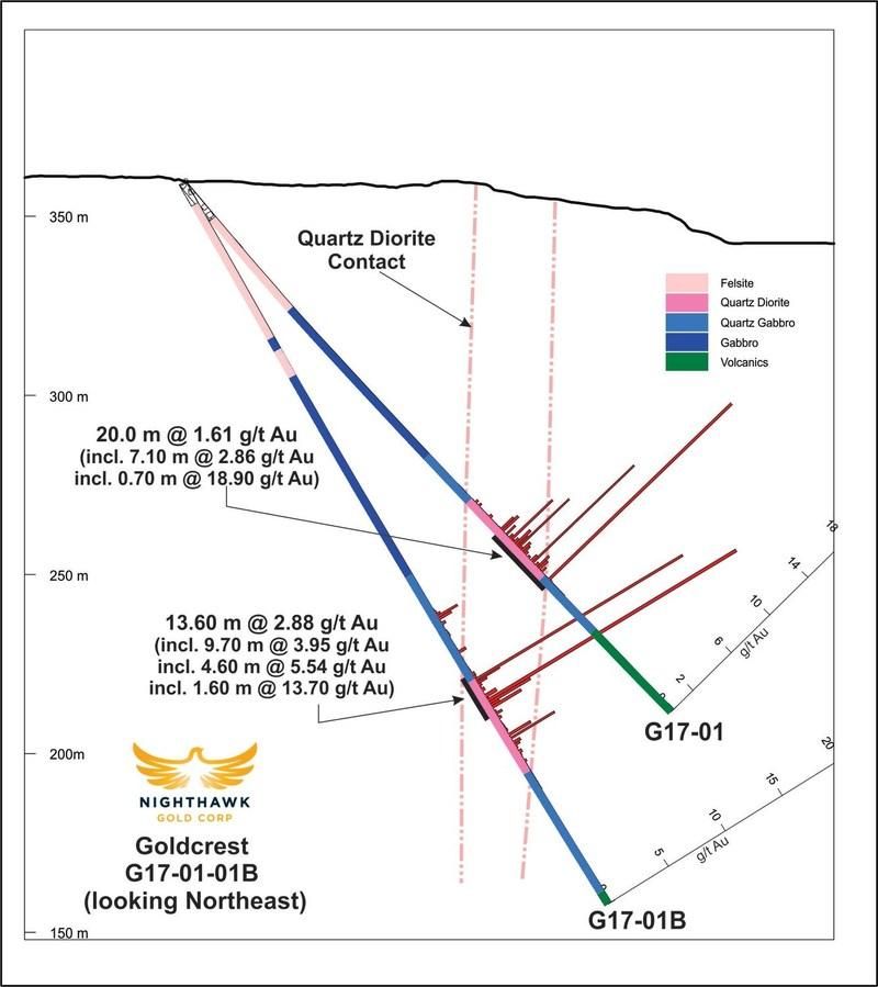 Figure 2.  Cross Section - Drillholes G17-01, C17-01B (CNW Group/Nighthawk Gold Corp.)