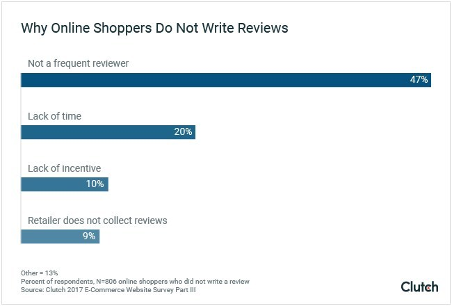 Why Online Shoppers Do Not Write Reviews