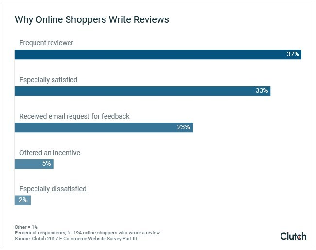 Why Online Shoppers Write Reviews