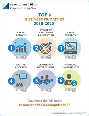 War on cyber-attacks and digital disruption are high business priorities over next three years (PRNewsfoto/FT IE Corporate Learning Allian)