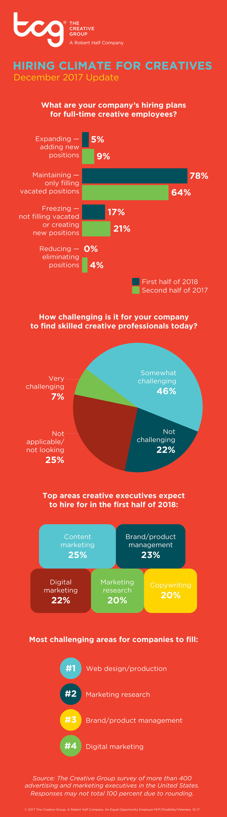 Research from The Creative Group reveals U.S. advertising and marketing executives' hiring plans for first half of 2018