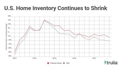 Trulia Reports Homebuyers Face Largest Year-Over-Year Drop In For-Sale Inventory Since 2013