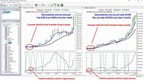 VantagePoint Software Now Forecasting Bitcoin and Other Cryptocurrencies Utilizing Patented A.I. Technology