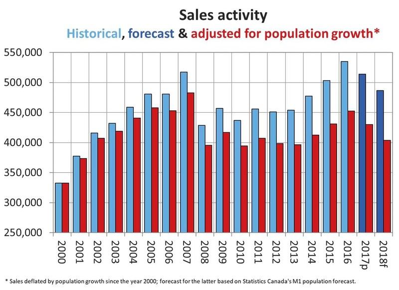Sales activity: Historical, forecast & adjusted for population growth (CNW Group/Canadian Real Estate Association)