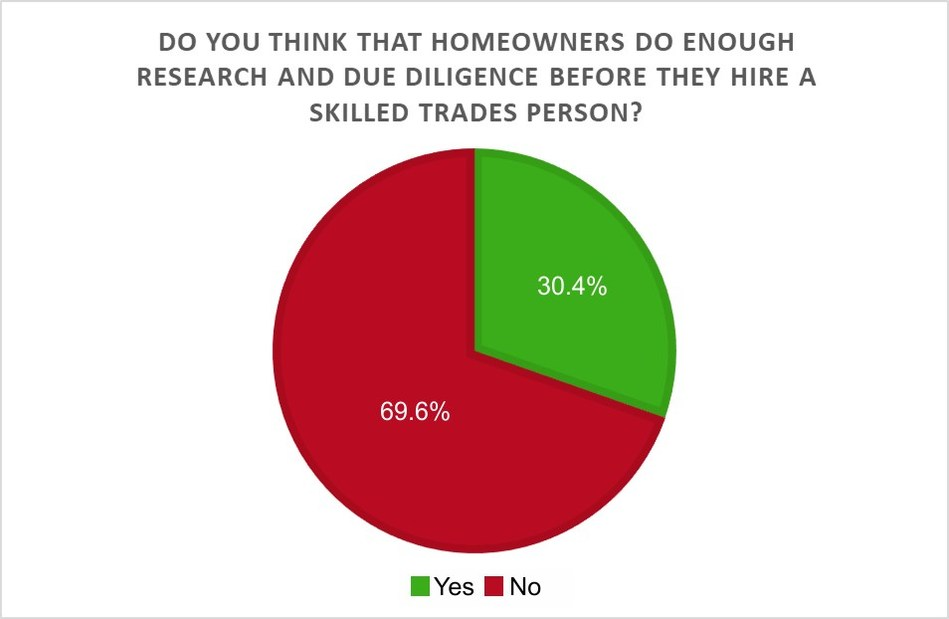 "The survey reveals that an overwhelming majority (69.6%) of Canadian contractors do not think that homeowners do enough research and due diligence before hiring a skilled tradesperson for a home improvement project. ""Due diligence"" includes viewing and/or vetting a contractor's trade license, business license, Workers' Compensation Insurance (WCI), and liability insurance. (CNW Group/TrustedPros Inc.)"