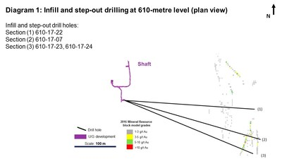 Diagram 1: Infill and step-out drilling at 610-metre level (plan view). Infill and step-out drill holes: Section (1) 610-17-22; Section (2) 610-17-07; Section (3) 610-17-23, 610-17-24 (CNW Group/Rubicon Minerals Corporation)