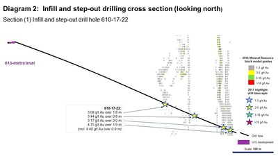 Diagram 2: Infill and step-out drilling cross section (looking north). Section (1) Infill and step-out drill hole 610-17-22 (CNW Group/Rubicon Minerals Corporation)