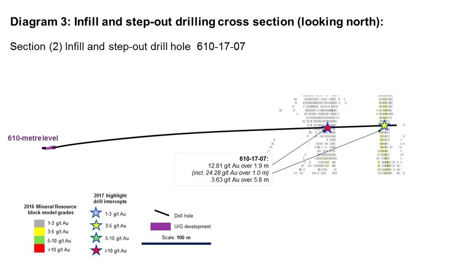 Diagram 3: Infill and step-out drilling cross section (looking north): Section (2) Infill and step-out drill hole 610-17-07 (CNW Group/Rubicon Minerals Corporation)