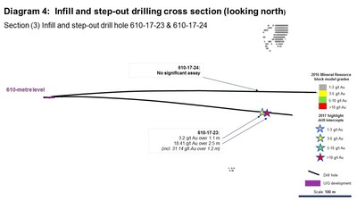 Diagram 4: Infill and step-out drilling cross section (looking north). Section (3) Infill and step-out drill hole 610-17-23 & 610-17-24 (CNW Group/Rubicon Minerals Corporation)