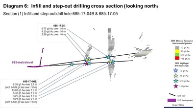 Diagram 6: Infill and step-out drilling cross section (looking north). Section (1) Infill and step-out drill hole 685-17-04B & 685-17-05 (CNW Group/Rubicon Minerals Corporation)