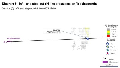 Diagram 8: Infill and step-out drilling cross section (looking north). Section (3) Infill and step-out drill hole 685-17-03 (CNW Group/Rubicon Minerals Corporation)