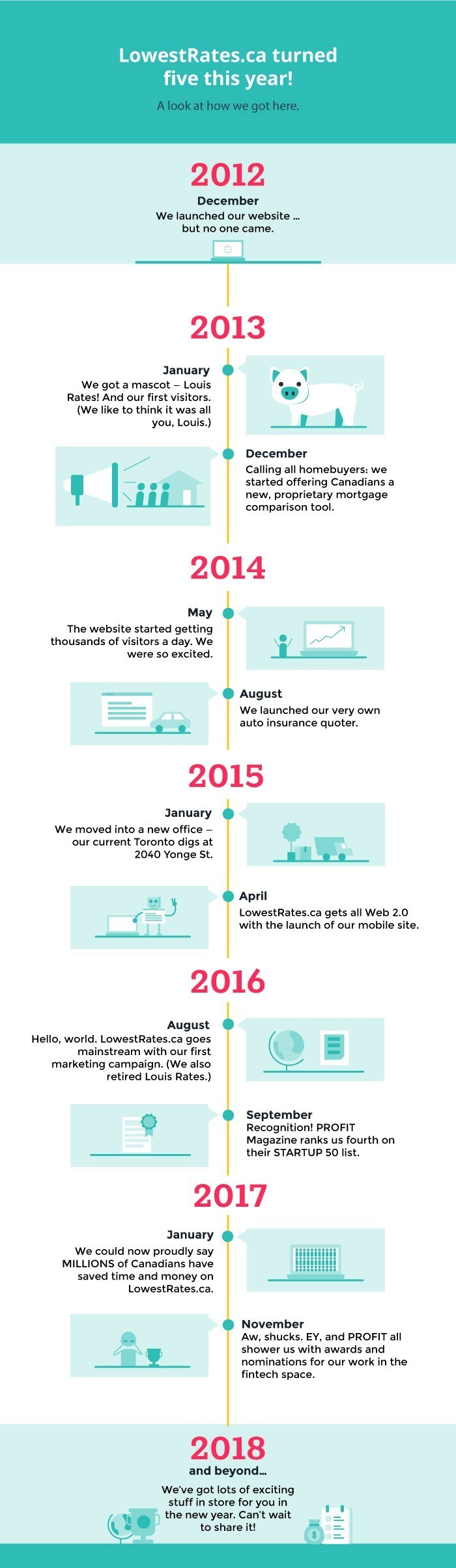 LowestRates.ca 5 Year Timeline (CNW Group/LowestRates.ca)