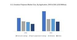 U.S. Emulsion Polymers Market Size, By Application, 2016 & 2024, (USD Million)