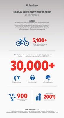 Academy Sports + Outdoors bike donation program highlights (PRNewsfoto/Academy Sports + Outdoors)
