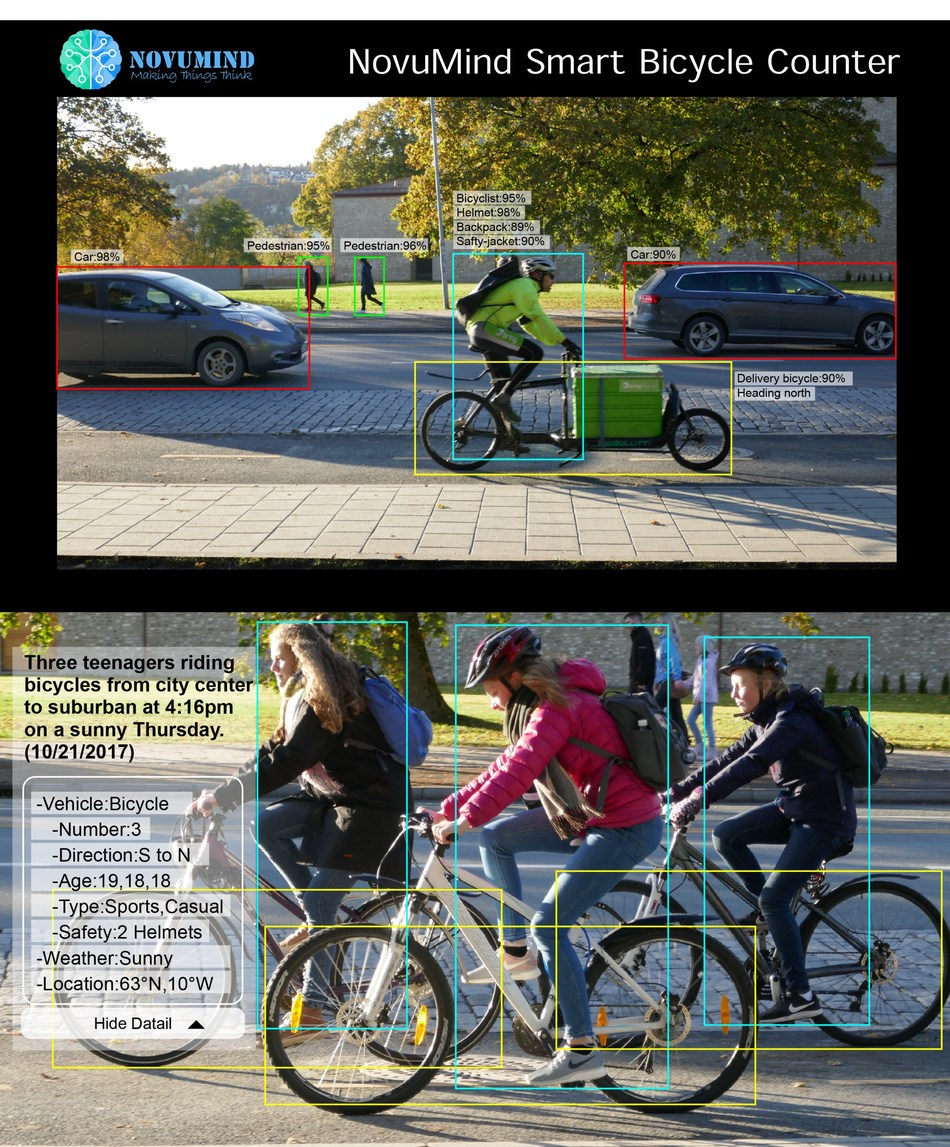 NovuMind AI-powered Bicycle Counter Helps European City Improve Their Green Life.