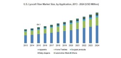 U.S. Lyocell Fiber Market Size, by Application, 2013 - 2024 (USD Million)