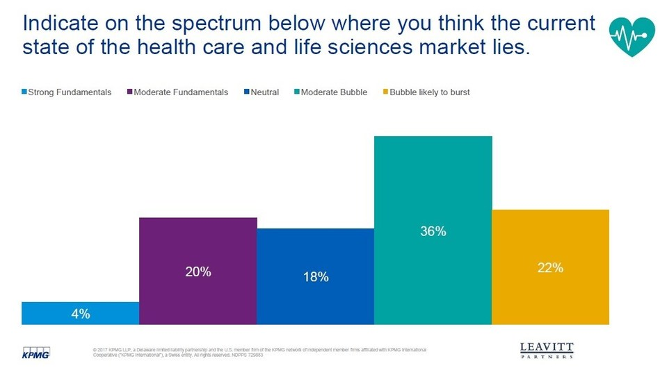 A survey of 265 corporate finance professionals who primarily serve healthcare & life sciences see some lofty valuations in the sector, according to KPMG and Leavitt Partners 2018 Healthcare & Life Sciences Investment Summary.