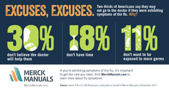 Merck Manuals Survey Finds Americans Fall Victim to Common Cold Myths