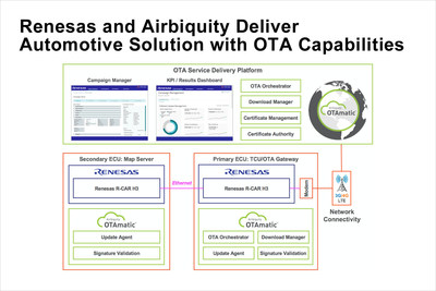 Renesas Electronics and Airbiquity Deliver Secure, High-Performance Automotive Solution with Over-the-Air Update Capabilities for Autonomous Driving