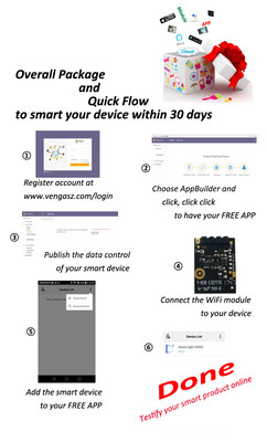 Flow of Turnkey Solution