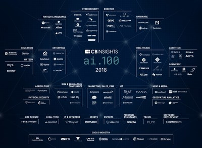 Liulishuo Selected to CB Insights AI 100, as the Only Chinese Education Company