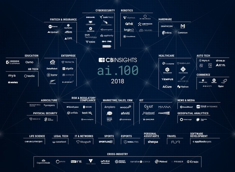 Liulishuo Selected To Cb Insights Ai 100 As The Only