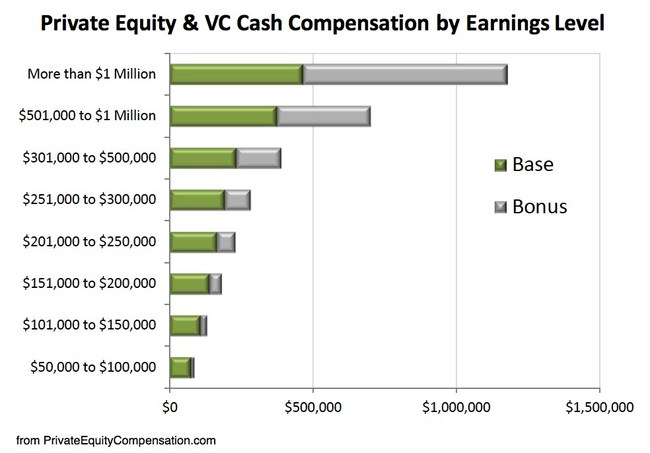 Private Equity Compensation - Cash Earnings