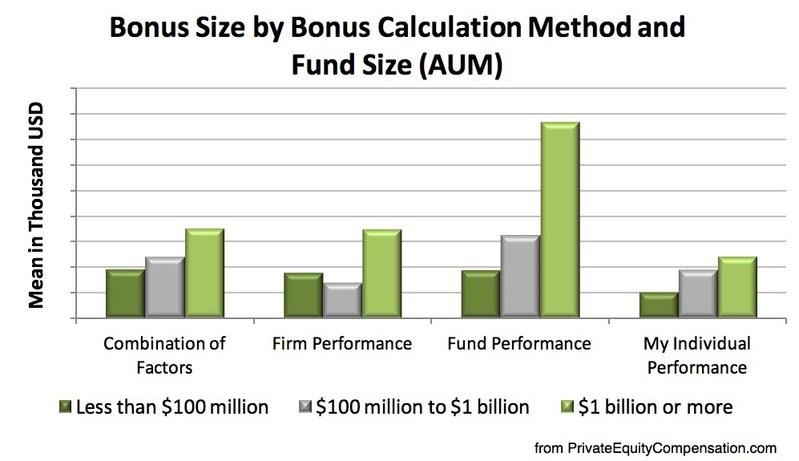Private Equity Bonus Calculation Methods