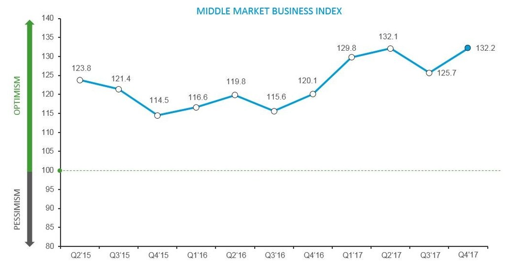 RSM US Middle Market Business Index at Record High as U.S