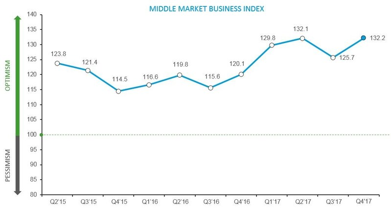 The RSM US Middle Market Business Index (MMBI), presented by RSM US LLP in partnership with the U.S. Chamber of Commerce, today announced the index reached a record high in Q4 2017, continuing an upward year-over-year trend with 2017 as the best year for the index, and the most optimistic middle market leaders have been since the index debuted in 2015. The 6.5-point increase over last quarter indicates steady optimism on economic conditions, with more leaders expecting economic improvement in th