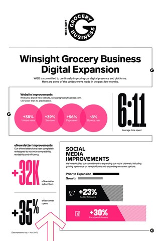 Winsight Grocery Business' digital growth