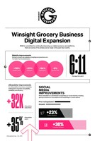 Winsight Grocery Business Experiences Tremendous Digital Growth