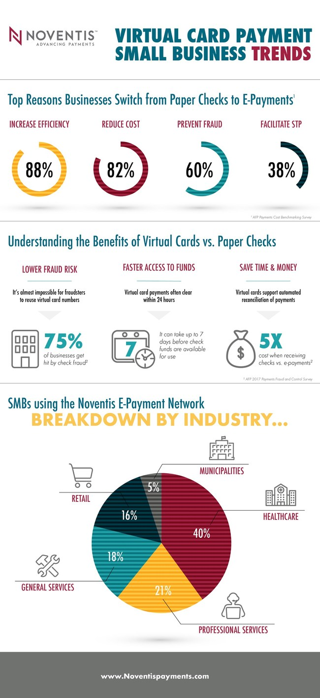 SMB ePayments Trends from Noventis Inc.