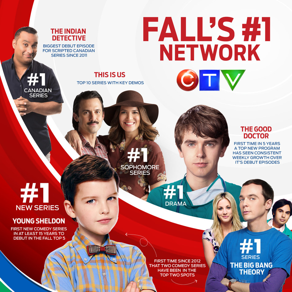 A Fall of Firsts and Frontrunners: CTV Delivers the Top 3 Most-Watched Programs This Fall ### CTV's Humanity, Humour, and Heart Fall Strategy Pays Off with Viewers.   Source: Numeris, Fall 2017 (Sep 25 – Dec 17, 2017). Includes playback up to December 18, 2017. Primetime Monday-Sunday 7-11 p.m.   CTV electronic audience databases and Top 20 records incorporate data beginning in 1994 and 2004, respectively. Audiences prior to August 31, 2009 based on BBM Nielsen Media Research Mark II meters. (CNW Group/CTV)
