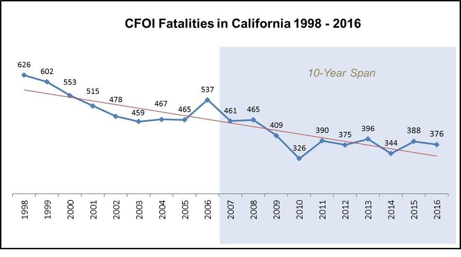 (PRNewsfoto/California Department of Indust)