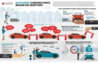 Car Buyers Value New Safety and Connectivity Features That Will Help Drive Adoption of Usage-Based Insurance: LexisNexis Risk Solutions Telematics Study