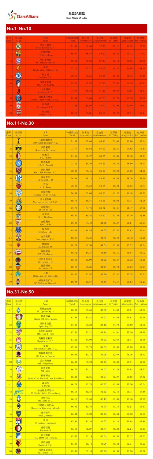 Stars Allianz 5A Index - 2017 International Football Clubs Commercial Value Index Rankings