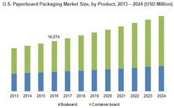 U.S. Paperboard Packaging Market Size, by Product, 2013 – 2024 (USD Million)