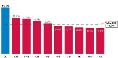 Taux global de prélèvement sur la masse salariale. Source : https://www.rrq.gouv.qc.ca/SiteCollectionDocuments/www.rrq.gouv.qc/Francais/publications/regime_rentes/consultation_publique/1924f-consolider-le-regime.pdf (Groupe CNW/Fédération canadienne de l'entreprise indépendante  (Montreal))