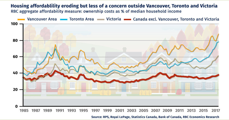 Housing affordability eroding but less of a concern outside Vancouver, Toronto and Victoria (CNW Group/RBC)