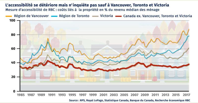 L'accessibilité se détériore mais n'inquiète pas sauf à Vancouver, Toronto et Victoria (Groupe CNW/RBC Groupe Financier)