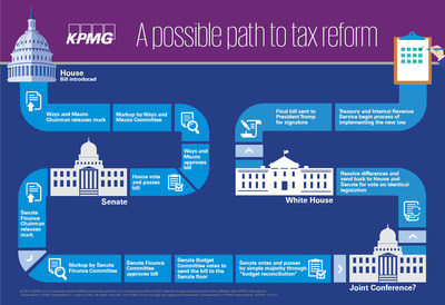 KPMG Comments on Congressional Passage of Sweeping Tax Reform ...