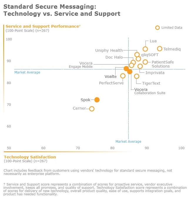 KLAS Secure Messaging Technology vs Service Support Matrix