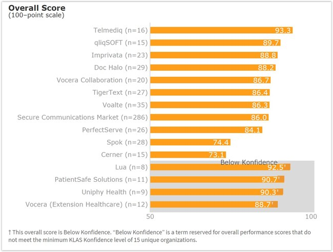 Secure Healthcare Communications KLAS Overall Score Chart Telmediq