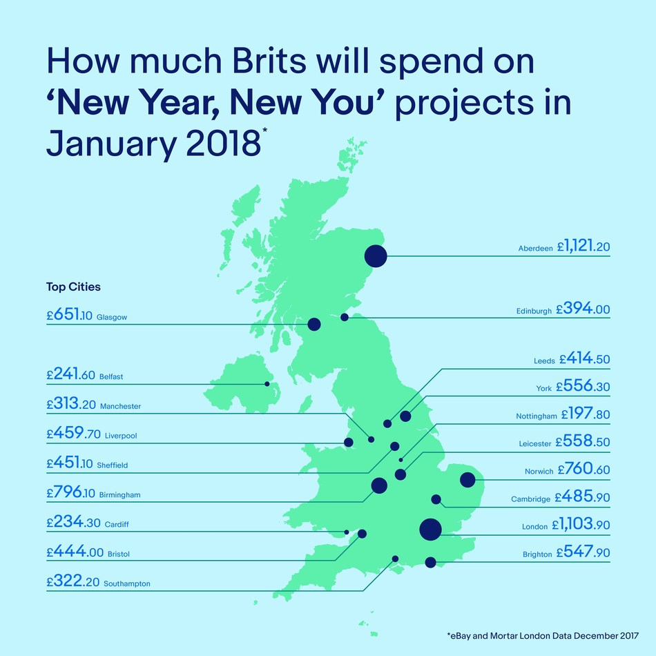 How much Brits will spend on 'New Year, New You' projects in January 2018 (PRNewsfoto/eBay)