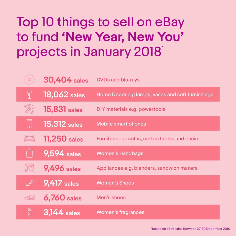 Top 10 things to sell on eBay to fund 'New Year, New You' projects in January 2018 (PRNewsfoto/eBay)