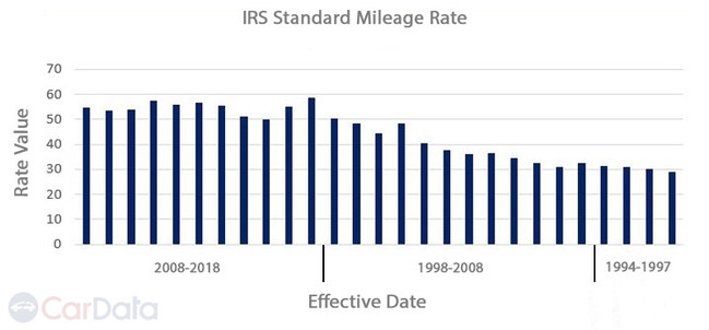 CarData IRS Standard Mileage Rate Chart
