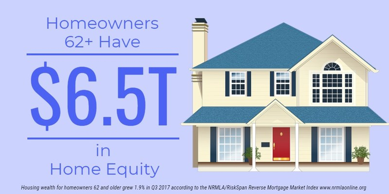 Housing wealth grew to $6.5 trillion for U.S. homeowners 62 and older in the third quarter of 2017, a 1.9 percent increase of $121 billion in home equity over Q2, reports the National Reverse Mortgage Lenders Association in its Q3 2017 NRMLA/RiskSpan Reverse Mortgage Market Index data release.